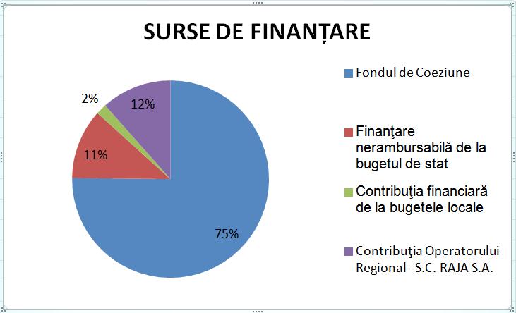 Surse de finanțare
